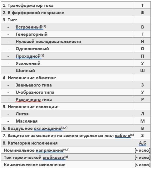 Расшифровка буквенных и цифровых обозначений наименования трансформатора тока