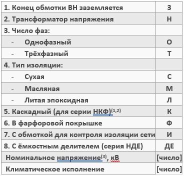 Расшифровка буквенных и цифровых обозначений наименования трансформатора напряжения